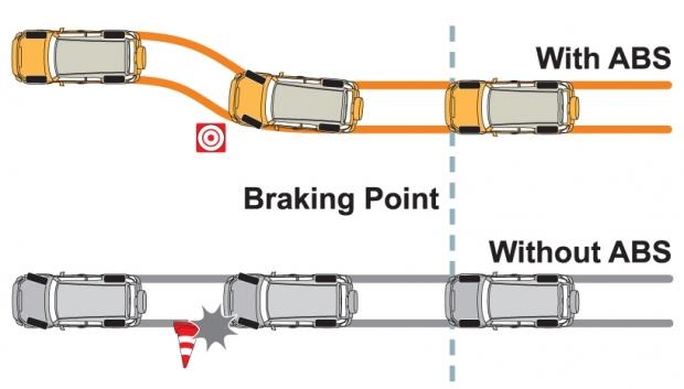 Phanh ABS trên ôtô, nguyên tắc hoạt động và hiệu quả