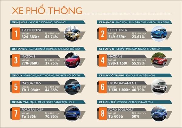 Những xe ôtô được yêu thích tại Việt Nam