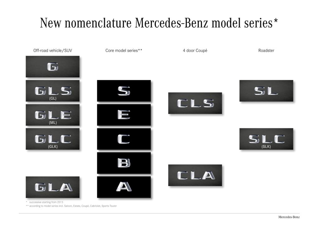 Hãng Mercedes đổi tên 1 số dòng xe